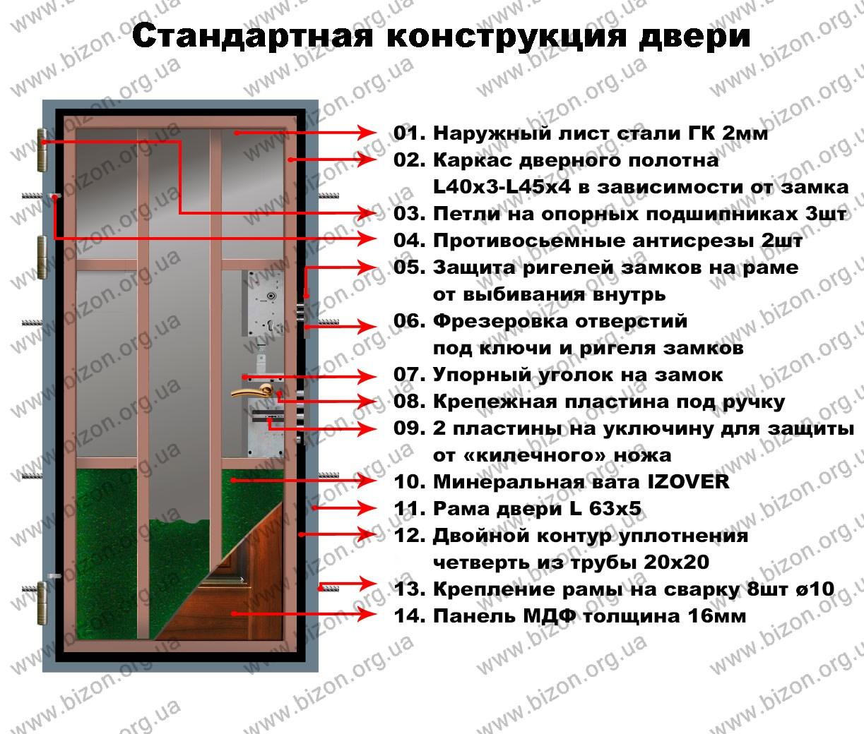 Металлические двери и их кострукция
